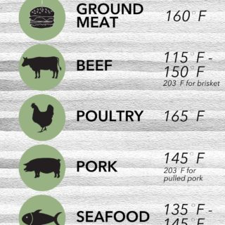 chart for internal temperature guide for meats
